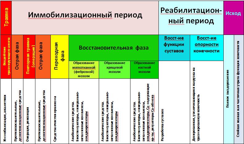 Схема лечения перелома